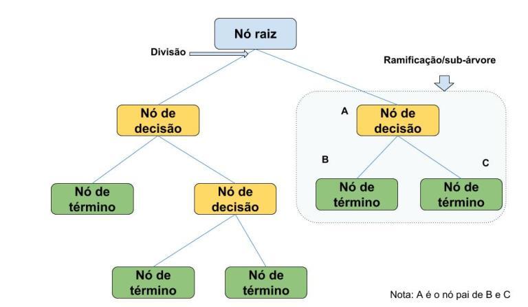 Estrutura de uma árvore de decisão Fonte: [5]
