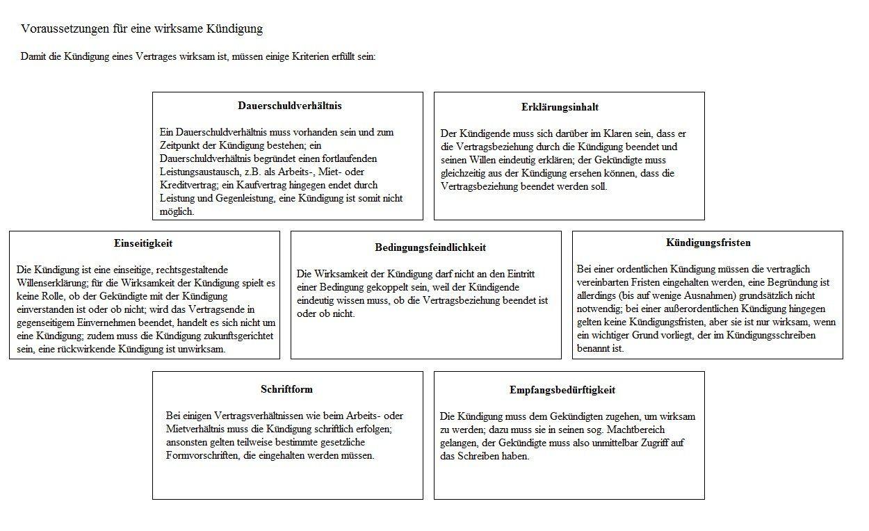Vertrag Tabellen Und Grafiken Vorlagen Verträge Und Tipps