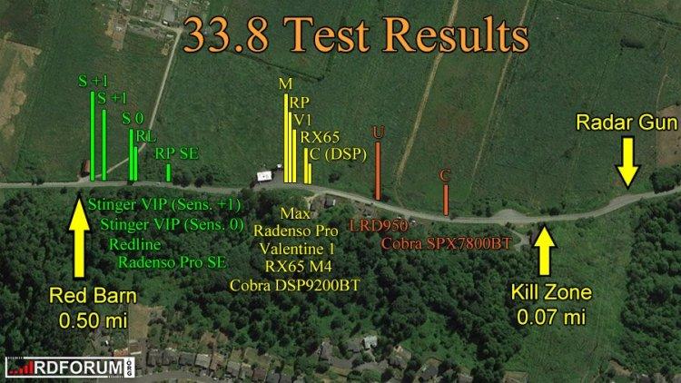 Cobra radar detector test results, 33.8