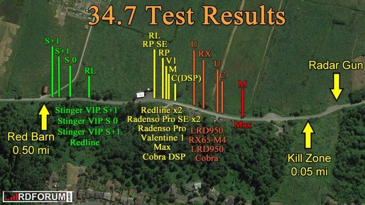Cobra radar detector test results, 34.7