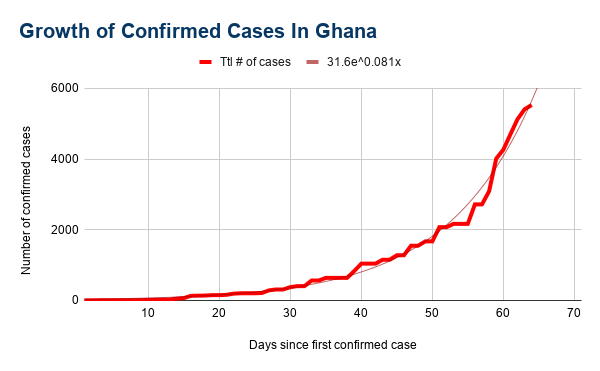 Covid-19 cases are doubling every 9 days