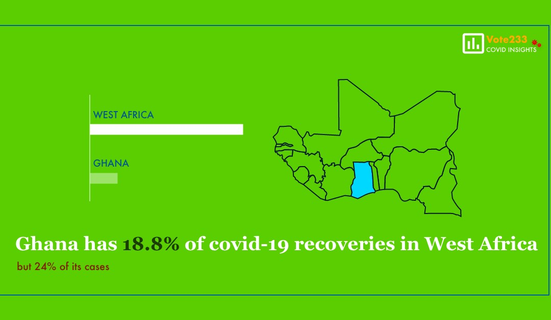 Ghana leads West Africa in Covid-19 recoveries