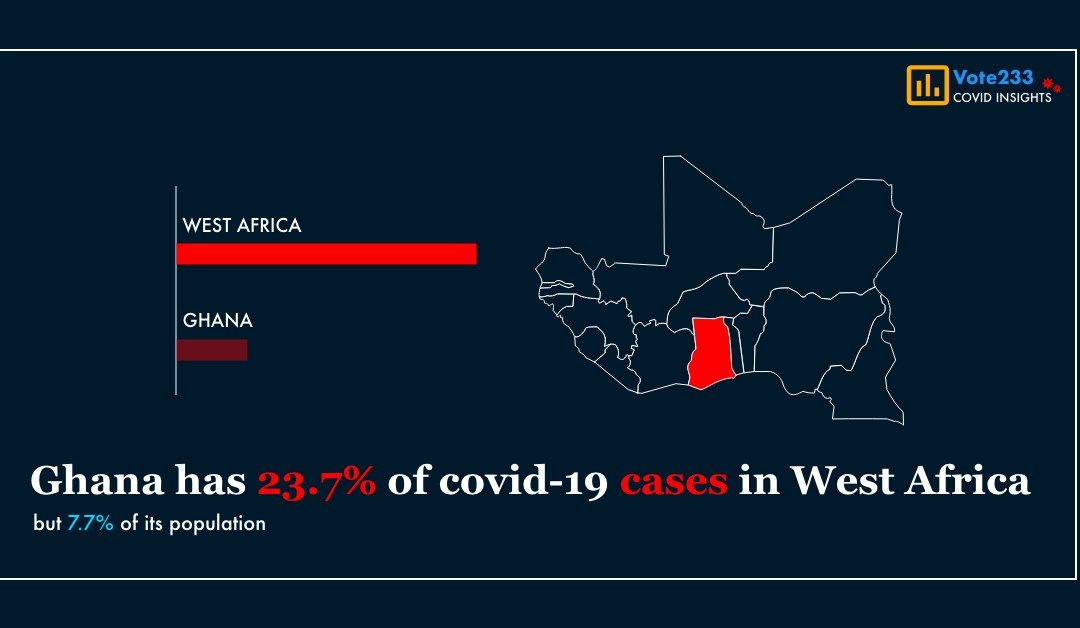 Ghana has the 2nd highest number of Covid-19 cases in West Africa