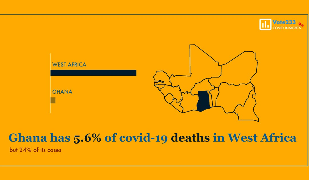 Ghana has only 5.6% of all Covid-19 deaths in West Africa but 24% of the cases