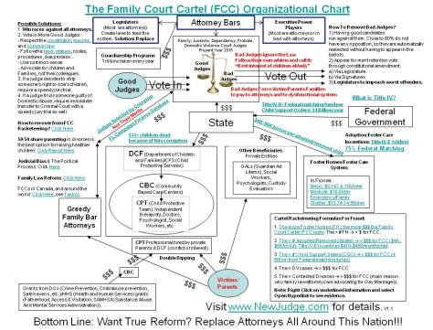 The Family Court Cartel Organizational Chart v1.1