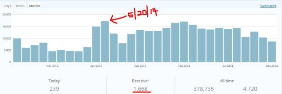 Blog Hits 05-20-14