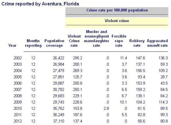 Crime rates 2002-2012 Aventura