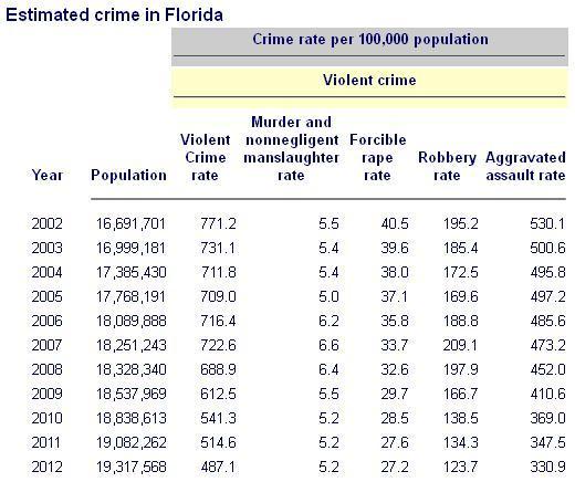 Crime rates 2002-2012 Florida