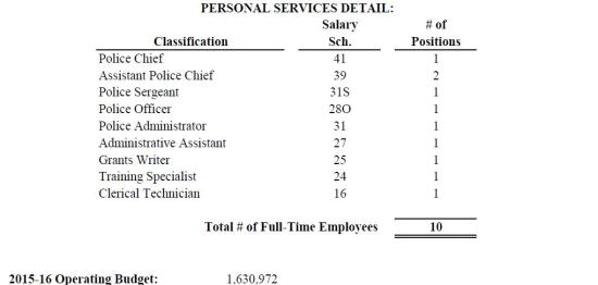 Personal Services Detail