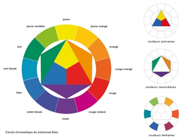 cercle chromatique Itten