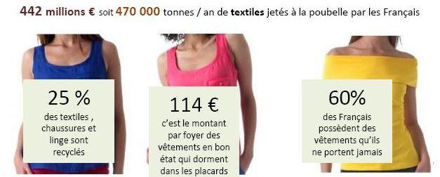Chiffres du gaspillage vestimentaire - Bien s'habiller en achetant moins
