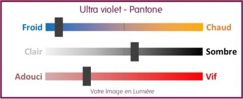 Ultra violet pantone 2018 - diagramme colorimétrique
