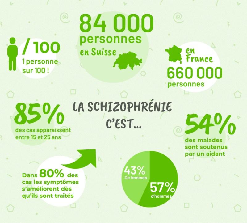 Recherches-Etudes-CBD-et Schizophrenie-Jean-Marc-Fraiche