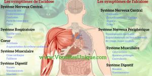 acidose-alcalose-Jean-Marc-Fraiche-VousEtesUnique
