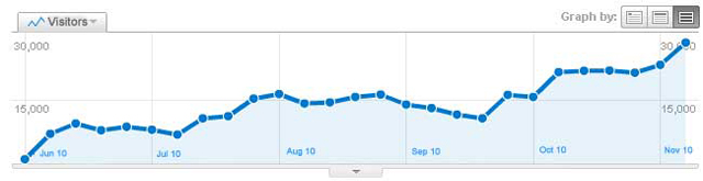google-analytics-trend
