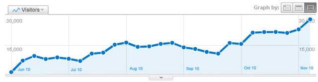 google-analytics-trend