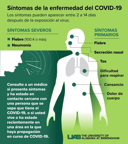 Infográfico de síntomas del coronavirus