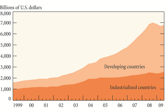 Dollar Reserves in Developing Economies