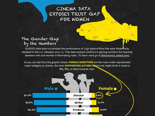 New study shows bias against women in film continues