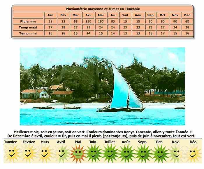 Climat voyage Zanzibar