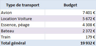 Budget-Transport-global