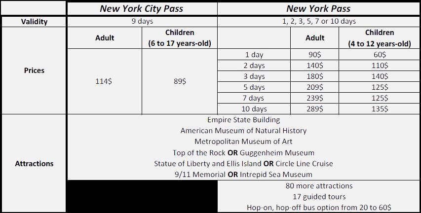 Comparative chart between New York City Pass and New York Pass - Borderless Travelers