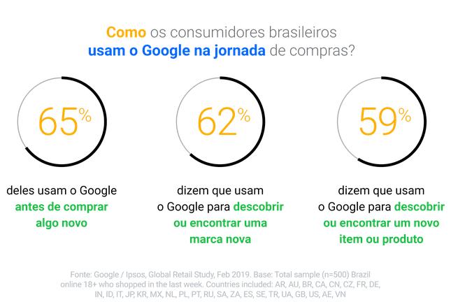 A jornada do consumidor é sempre ou mais de 60% das vezes iniciada no Google