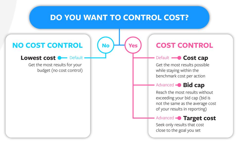É importante lembrar que quanto mais controle você mantiver sobre os custos, mais restrições colocará na plataforma para encontrar oportunidades de menor custo para os resultados desejados com sua estratégia de lance.