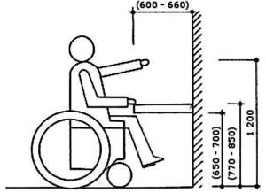 Dosahované vzdialenosti vozíčkara