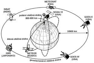 clarke- geostacionárna dráha