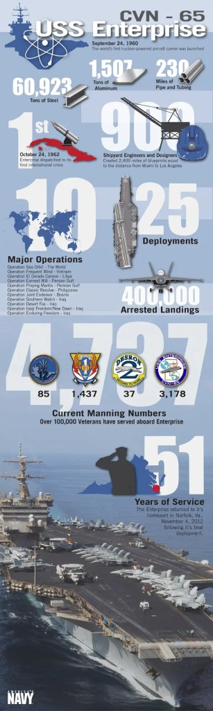USS Enterprise Infographic