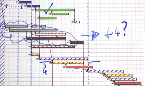 Complex Chart