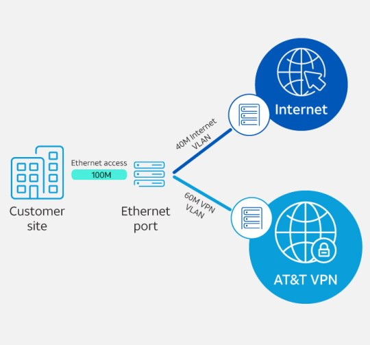 AT&T VPN service function