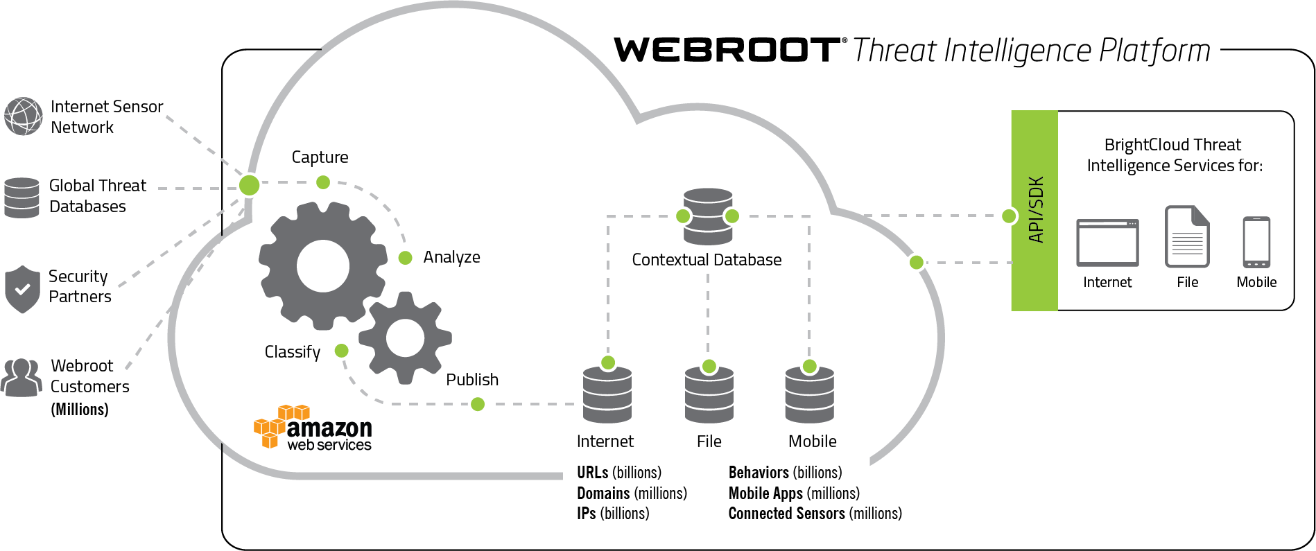 Webroot Cloud Based Protection For Home Users And Businesses