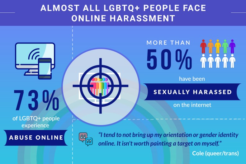 Almost All LGBTQ+ People Face Online Harassment