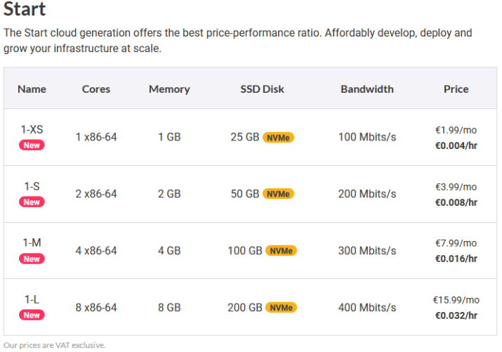 Scaleway VPS Pricing 1.99 Euro