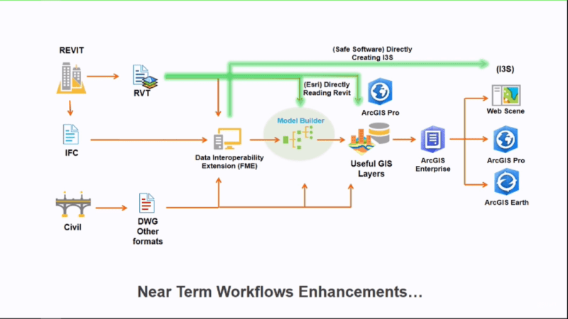 Esri plans to enhance current workflows for the integration of BIM data.