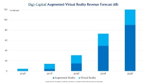 By 2020, the AR/VR industry is conservatively projected to be worth upwards of $120 Billion.