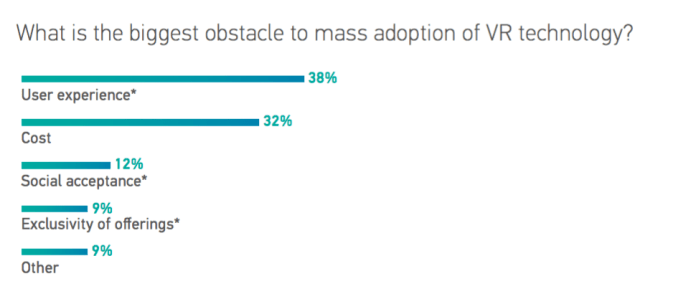 2016 Augmented and Virtual Reality Survey Report by Perkins Coie