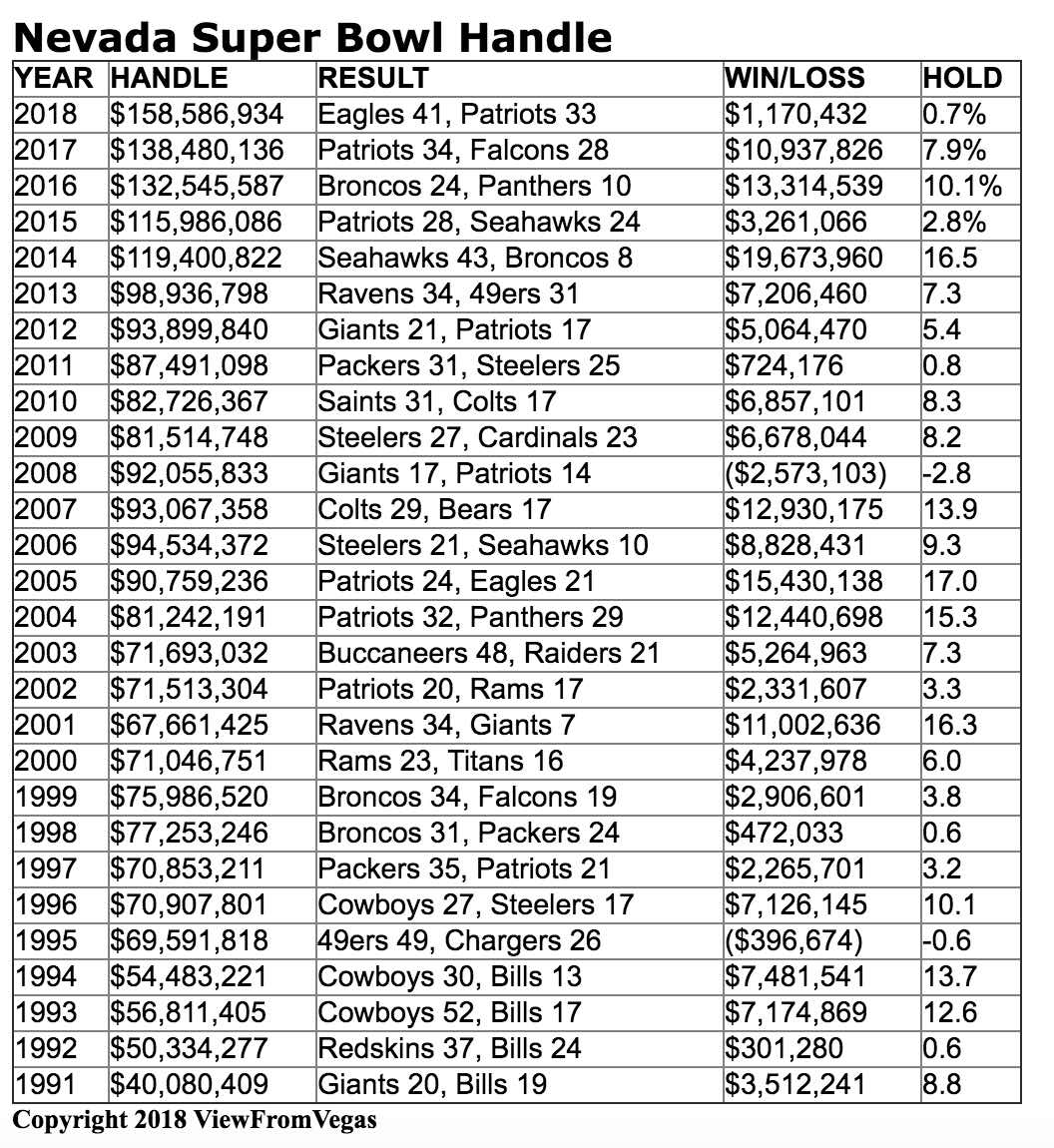 Nevada books shatter Super Bowl handle record; net just ...