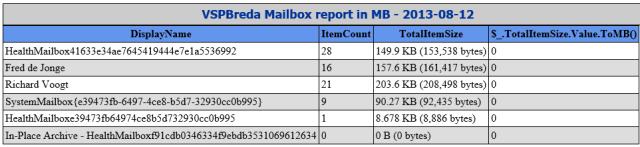 MailboxReportInMB