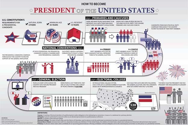 president-us