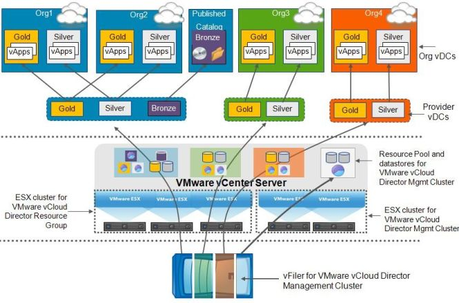 vCloud Director logical components