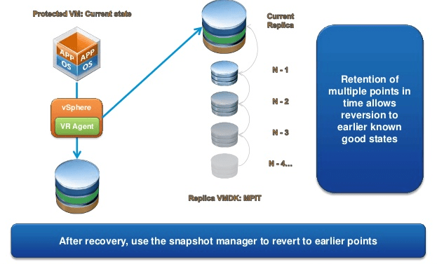 vSphere Replication & Multi Point in Time Snapshots