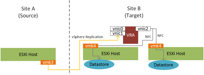 Isolating vSphere Replication Traffic