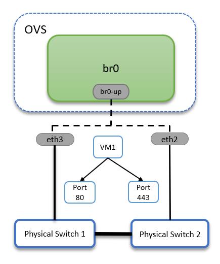 ovs-balance-tcp.png