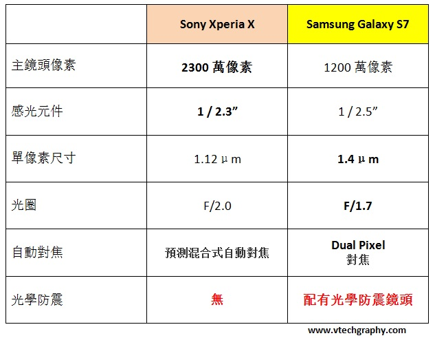 sony-xperia-x-vs-galaxy-s7 (1)