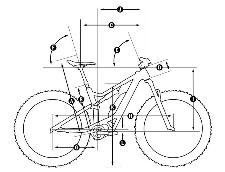 D'une part, côté géométrie, en taille L : bases (G) de 440mm, reach (J) de 455mm, empattement (H) de 1198mm et un angle de direction (E) de 67,5°. Dans l'ensemble rien d'extrême, dans la moyenne pour finalement être serein et facile quelque soit la situation. A la portée d'un large panel d'utilisateurs !
