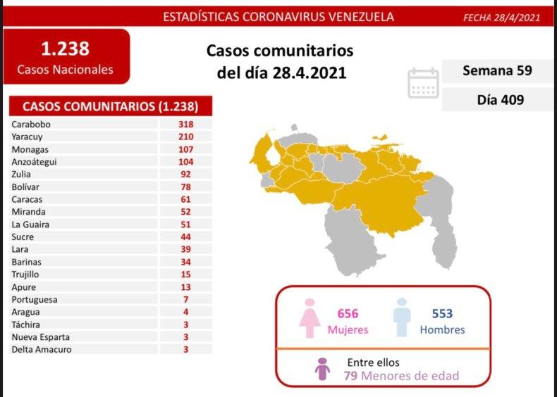 Día 409 | Lucha contra la COVID-19: Venezuela registra 1.238 nuevos casos de transmisión comunitaria y mantiene tasa de pacientes recuperados de 91%