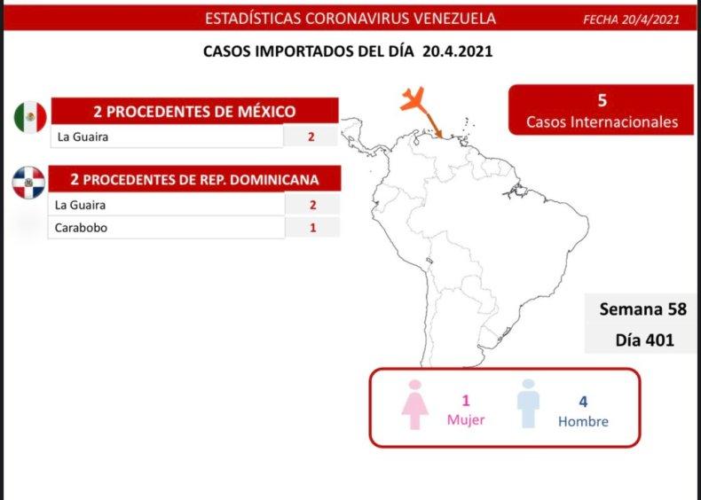Día 401 | Lucha contra la COVID-19: Venezuela registra 1.136 nuevos casos de transmisión comunitaria, 5 importados y tasa de pacientes recuperados sube a 91%